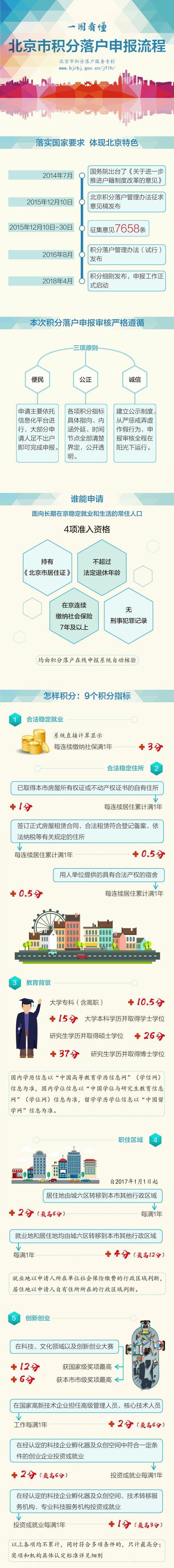 北京积分落户细则出台!4个资格条件缺一不可!一图读懂申报流程